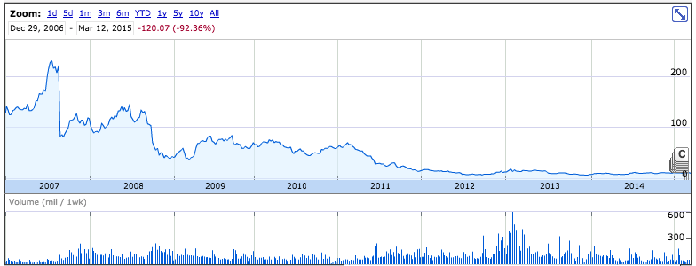 Plummeting BlackBerry stock price