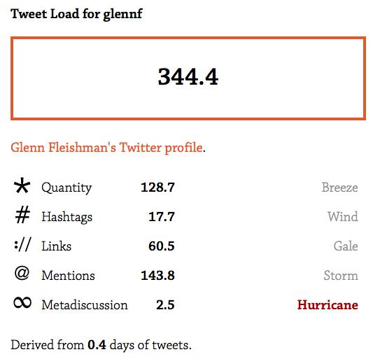 Glenn scores a 343.2