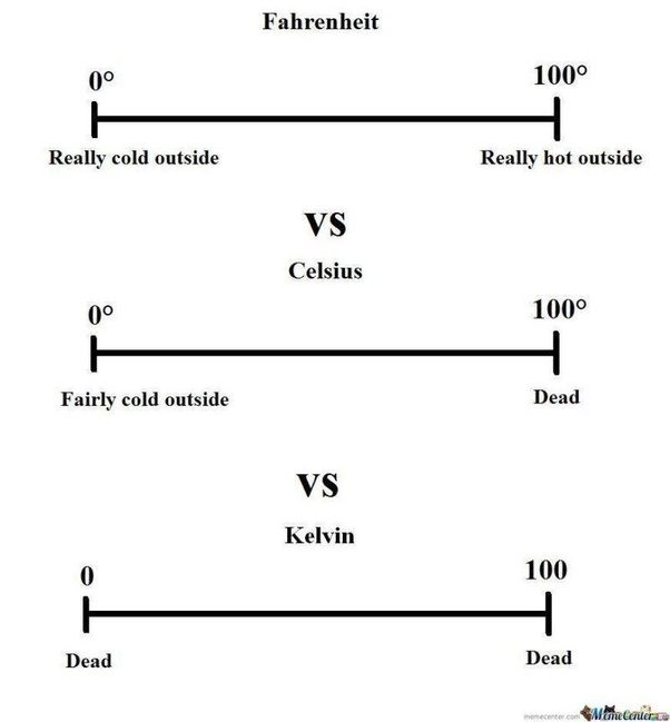 Temperature scales, compared