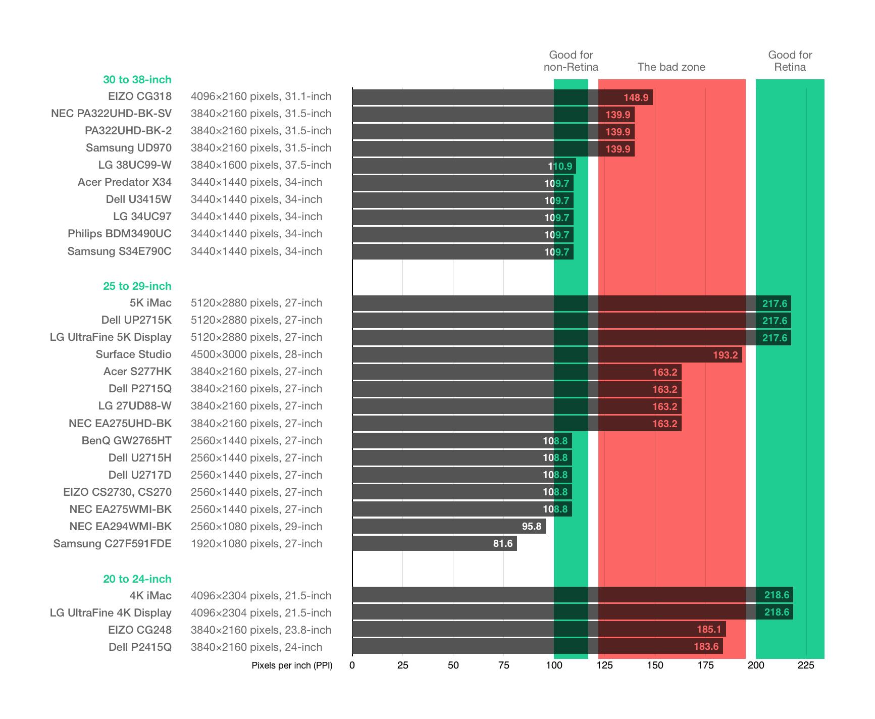 Display chart